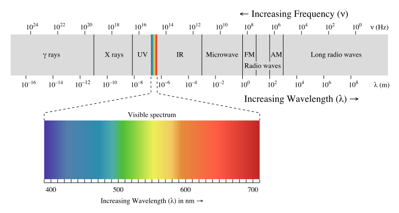 electromagnetic spectrum harmful blue light